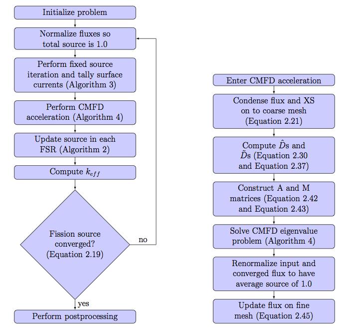 7  Coarse Mesh Finite Difference Acceleration — OpenMOC